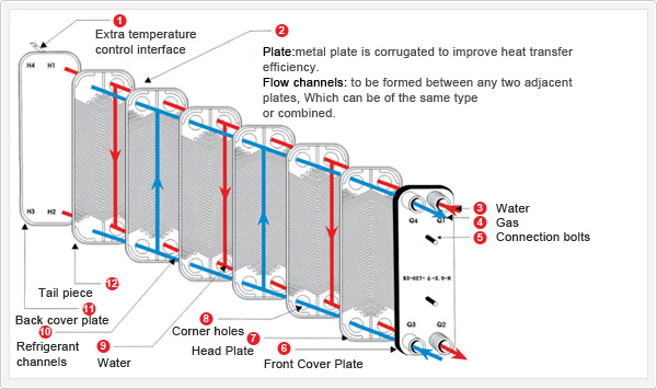 Heat Exchanger Design: Flat Plate Heat Exchanger Design